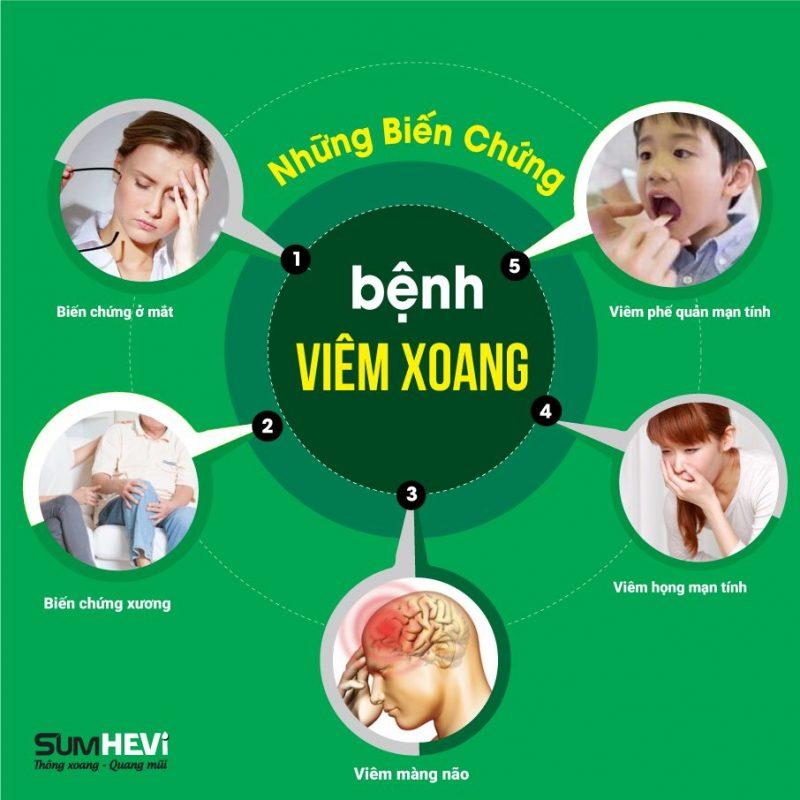 Bien Chung Cua Viem Xoang